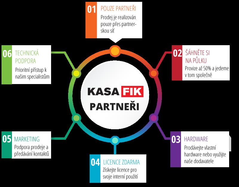 Partneri infografika